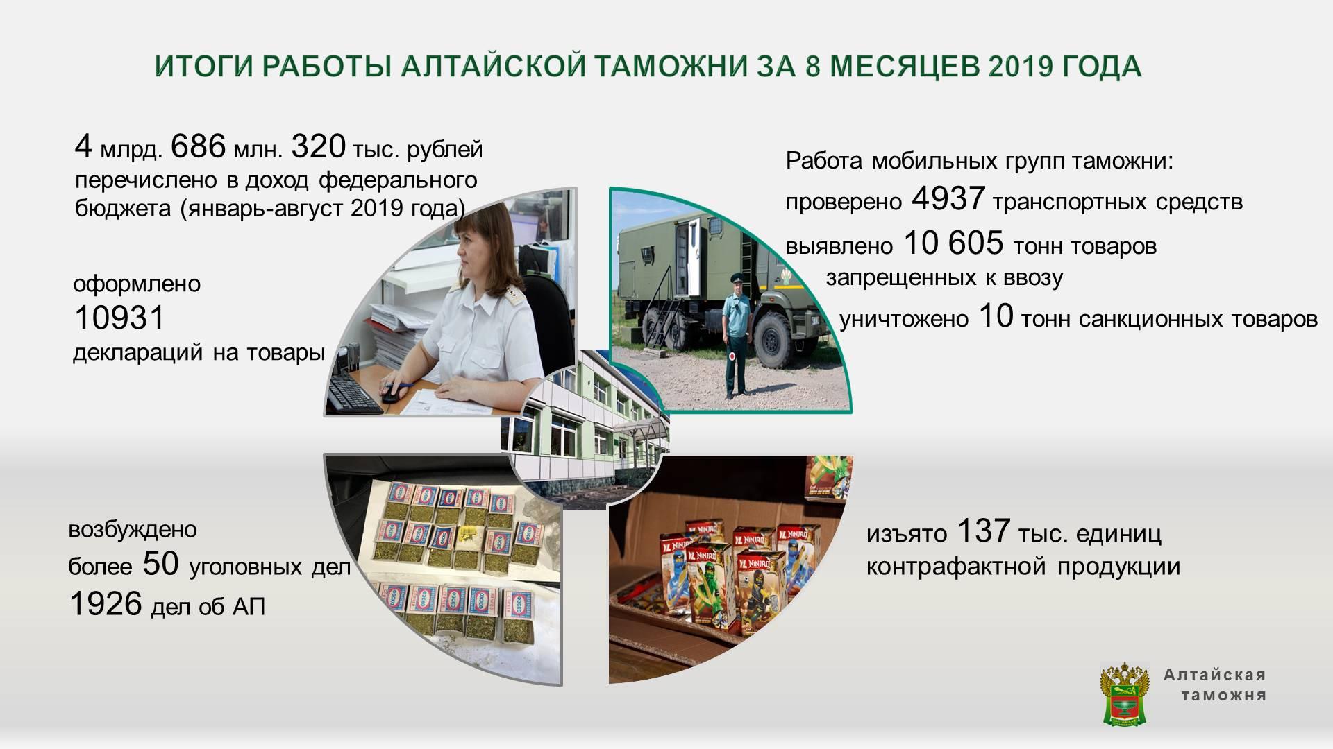 Алтайская таможня подвела итоги деятельности