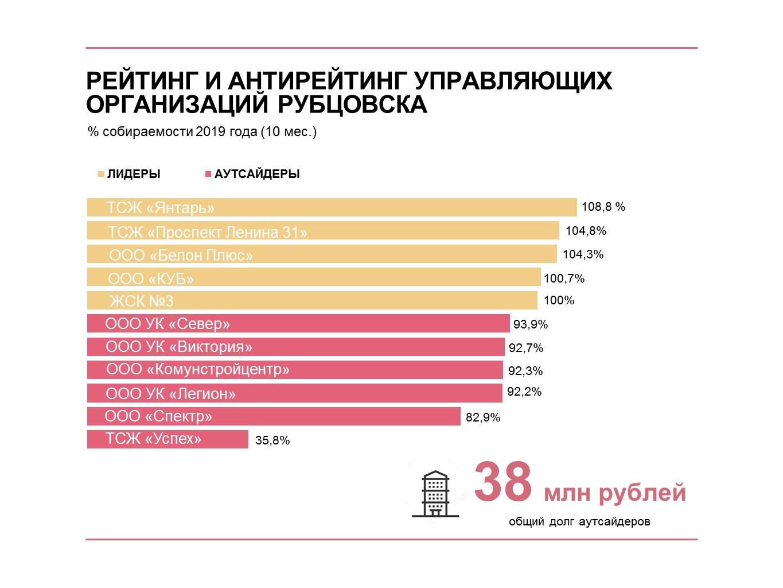 Энергетики обновили рейтинг и антирейтинг управляющих организаций Рубцовска
